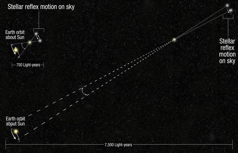 Hubble alarga diez veces la capacidad para medir distancias a las estrellas