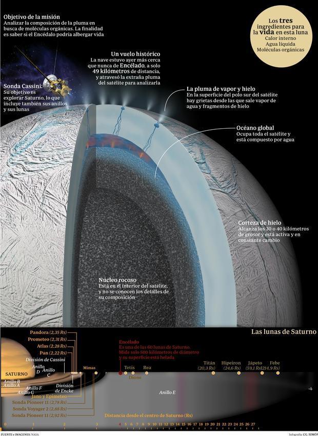 AEA | A la caza de vida en Encélado, la luna de Saturno